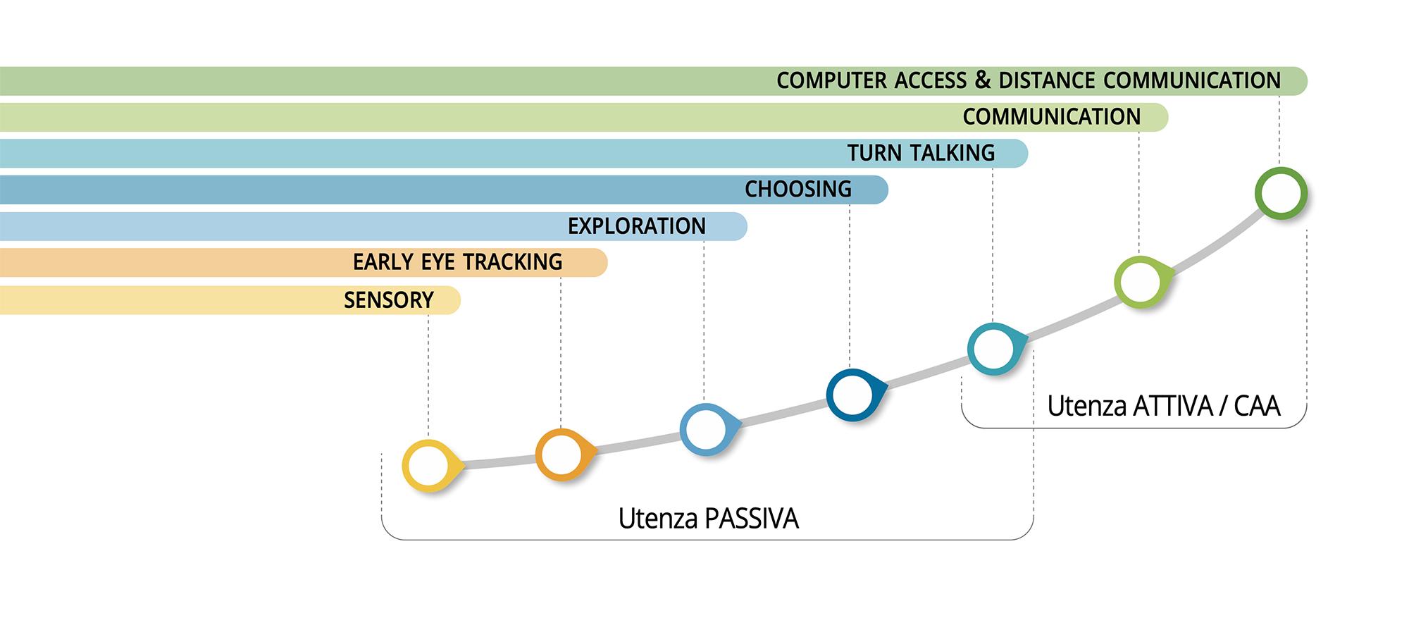 passaggi della curva di apprendimento basata su tecnologia eye tracking