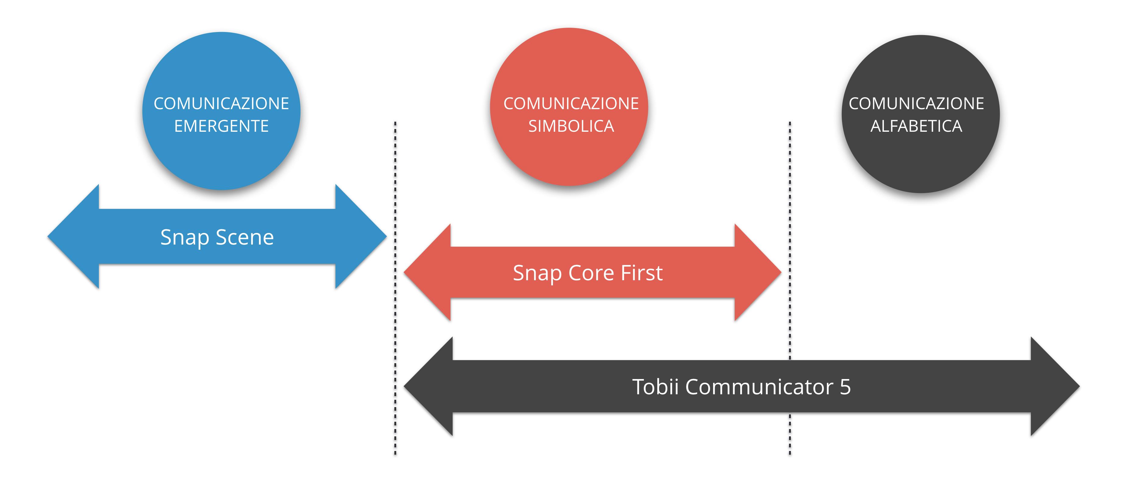 Software utilizzati per i vari tipi di comunicazione